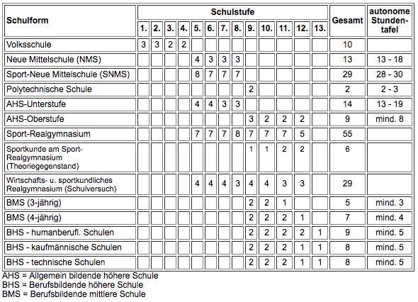 Tabelle Unterrichtsstundenanzahl in den einzelnen Jahrgängen
